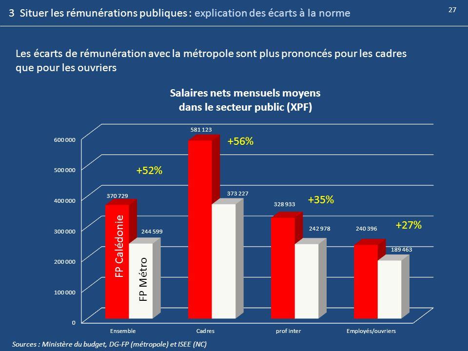 3 Situer les rémunérations publiques : explication des écarts à la norme