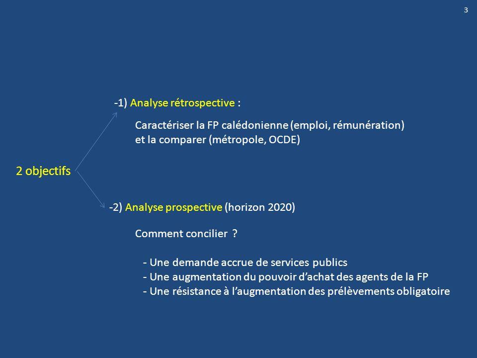 2 objectifs -1) Analyse rétrospective :