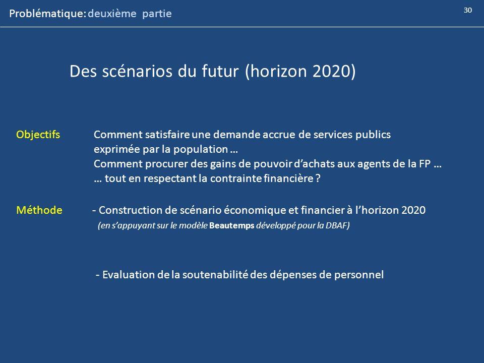 Des scénarios du futur (horizon 2020)