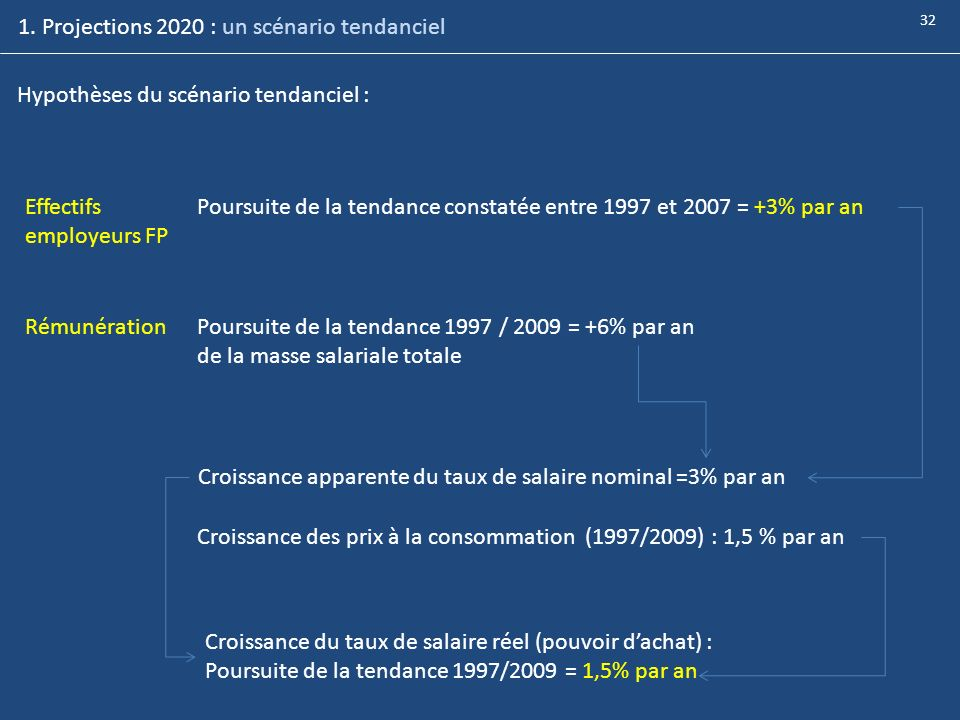 1. Projections 2020 : un scénario tendanciel
