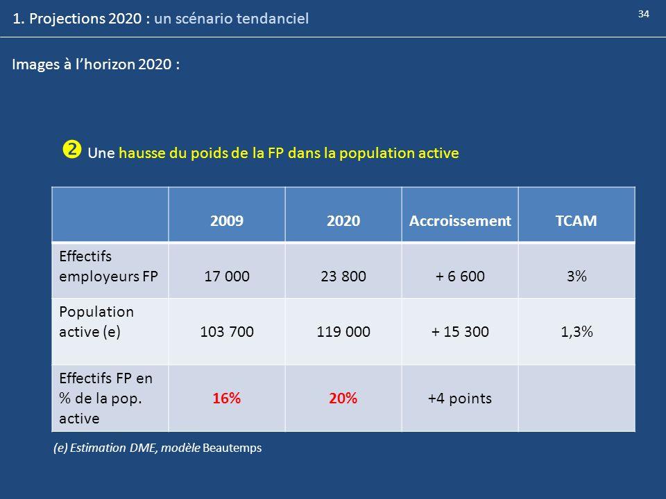  Une hausse du poids de la FP dans la population active