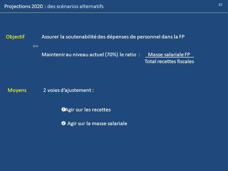 Projections 2020 : des scénarios alternatifs