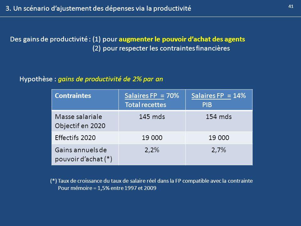 3. Un scénario d'ajustement des dépenses via la productivité