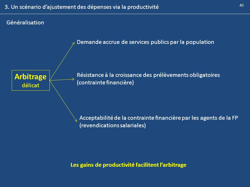 Arbitrage 3. Un scénario d'ajustement des dépenses via la productivité