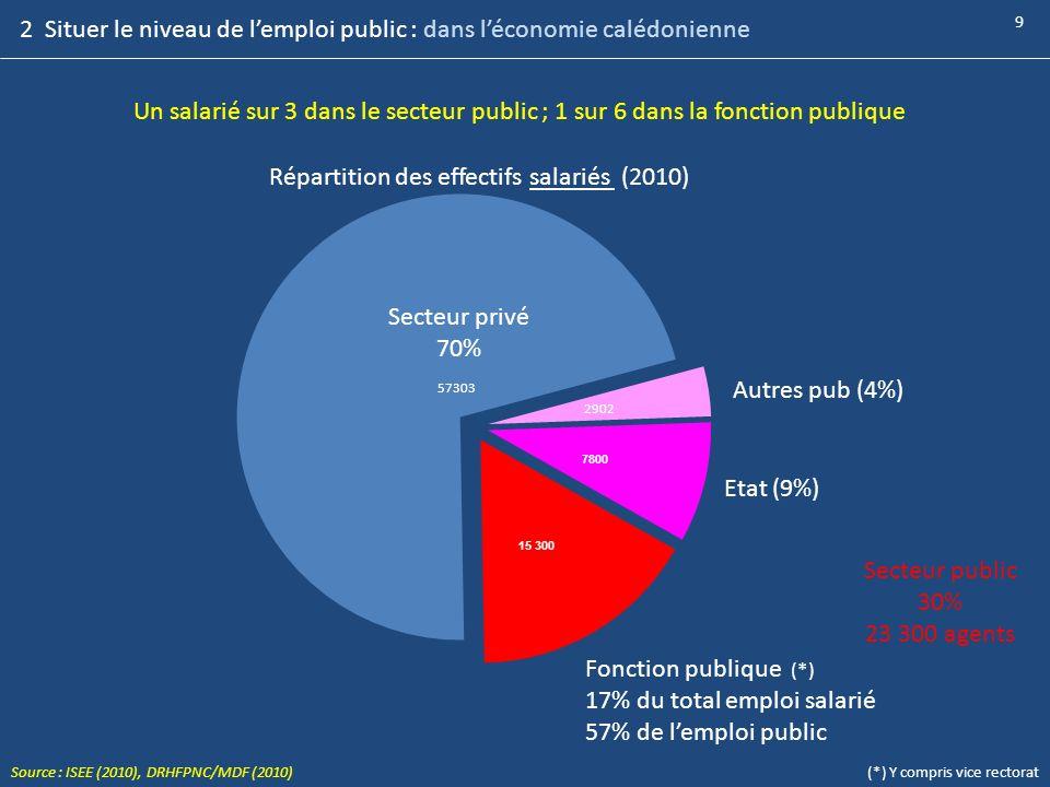 Répartition des effectifs salariés (2010)