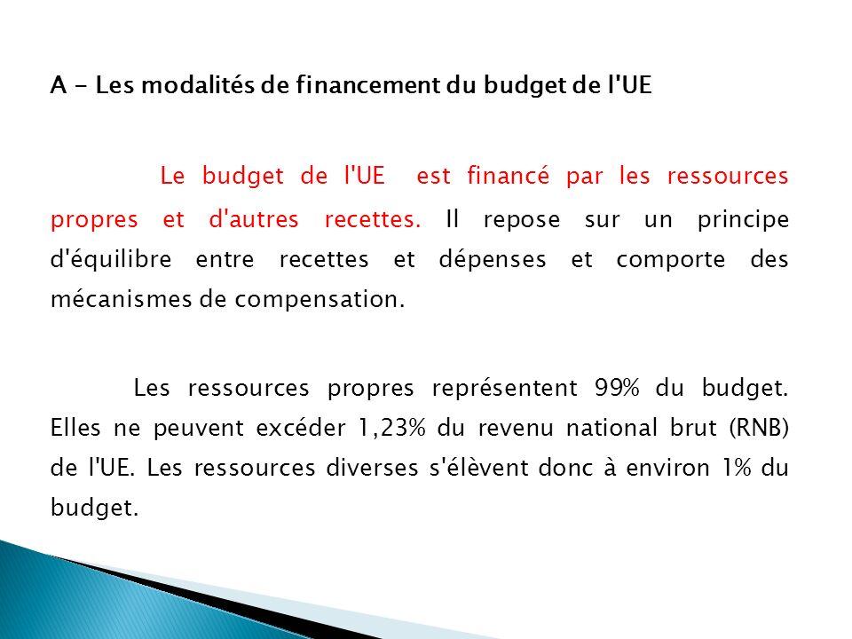 A - Les modalités de financement du budget de l UE