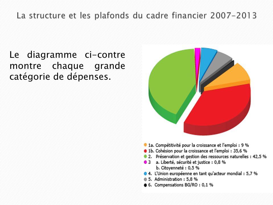 La structure et les plafonds du cadre financier 2007-2013