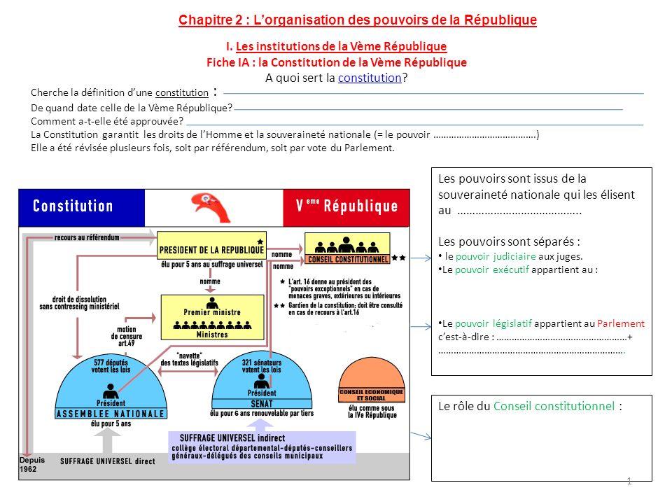 Chapitre 2 : L'organisation des pouvoirs de la République