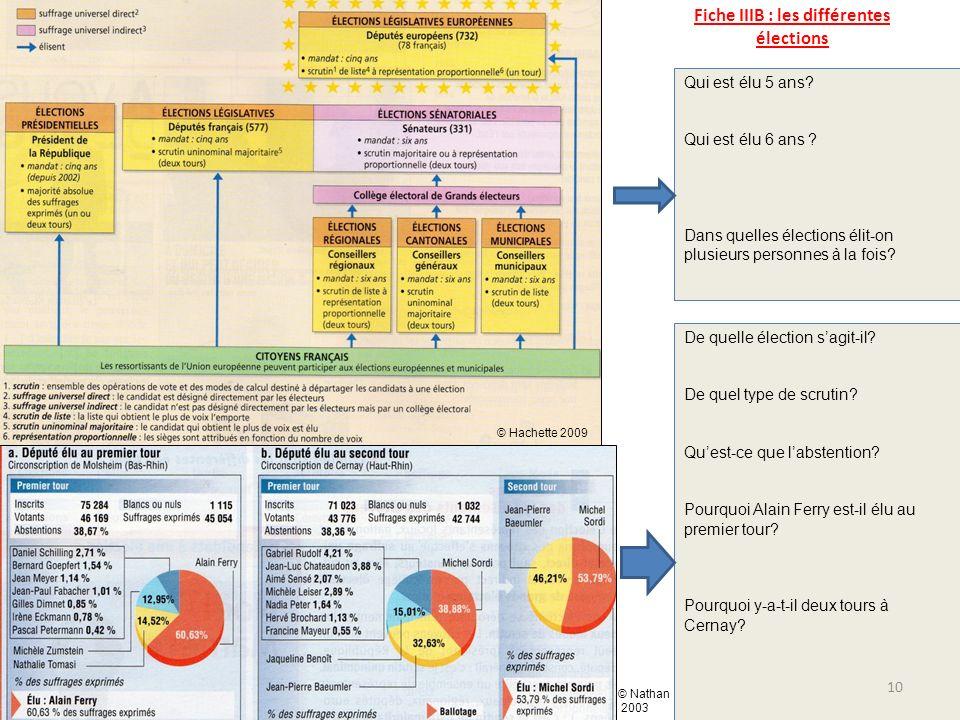 Fiche IIIB : les différentes élections