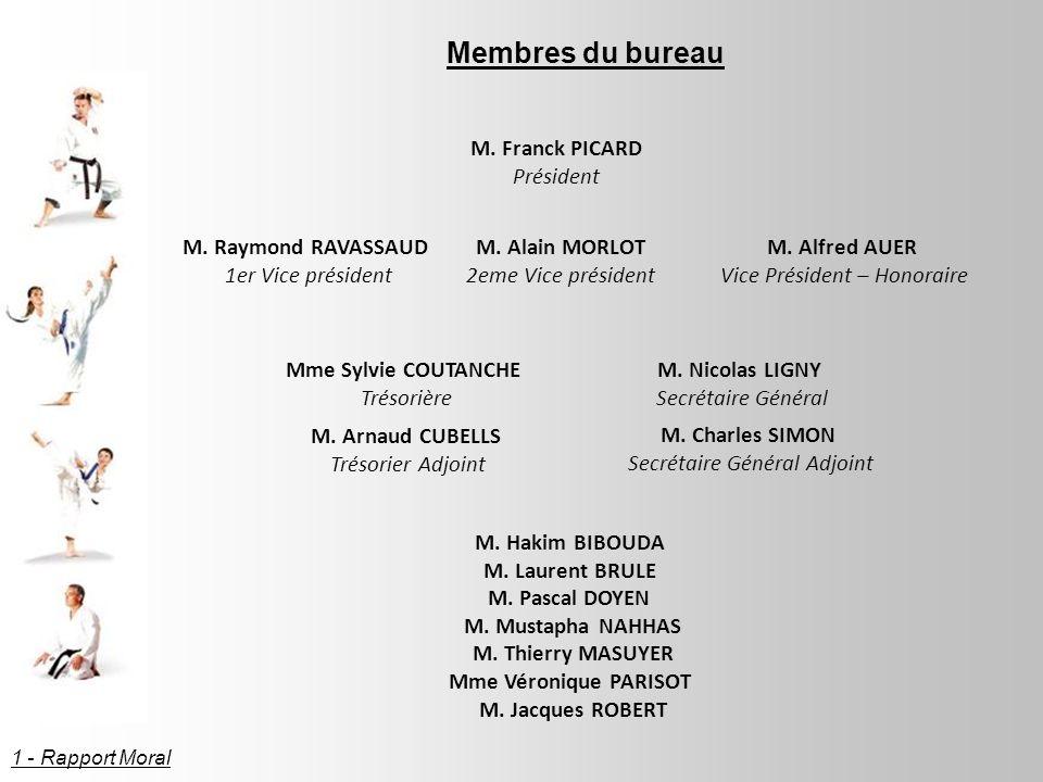 Membres du bureau M. Franck PICARD Président M. Raymond RAVASSAUD