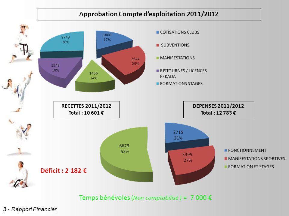 Approbation Compte d'exploitation 2011/2012
