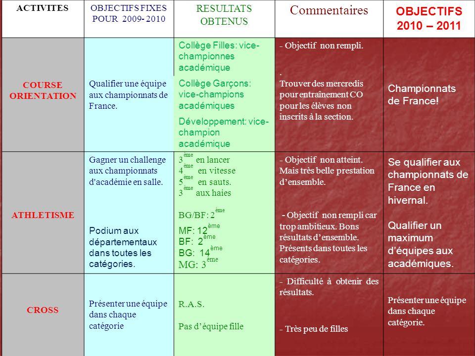 Commentaires OBJECTIFS 2010 – 2011 RESULTATS OBTENUS