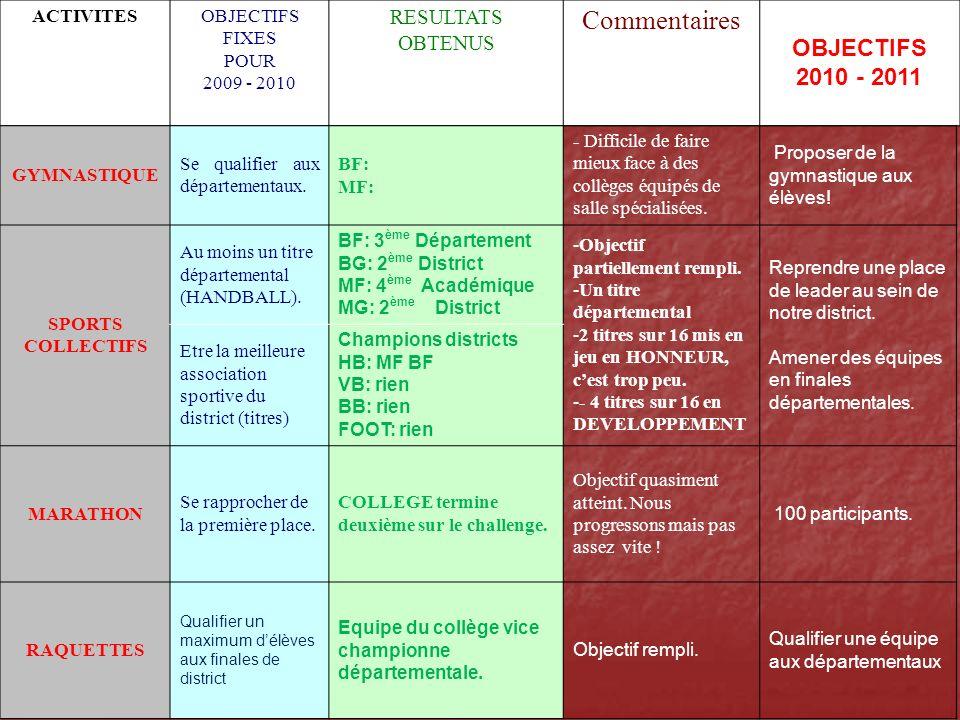 Commentaires OBJECTIFS 2010 - 2011 RESULTATS OBTENUS ACTIVITES