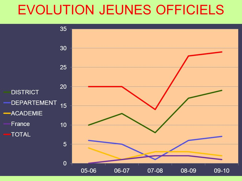 EVOLUTION JEUNES OFFICIELS