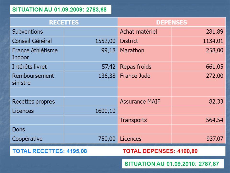 SITUATION AU 01.09.2009: 2783,68 RECETTES. DEPENSES. Subventions. Achat matériel. 281,89. Conseil Général.