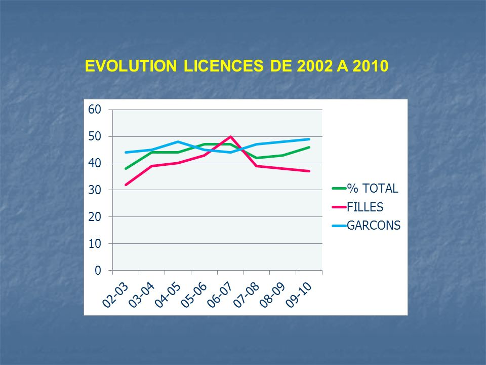 EVOLUTION LICENCES DE 2002 A 2010