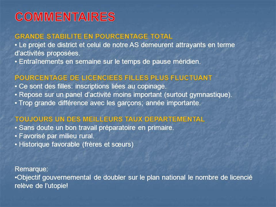 COMMENTAIRES GRANDE STABILITE EN POURCENTAGE TOTAL