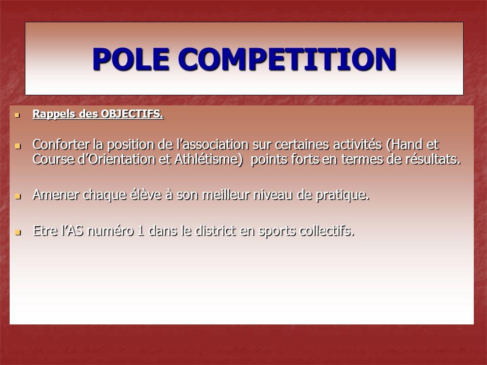 POLE COMPETITION Rappels des OBJECTIFS.