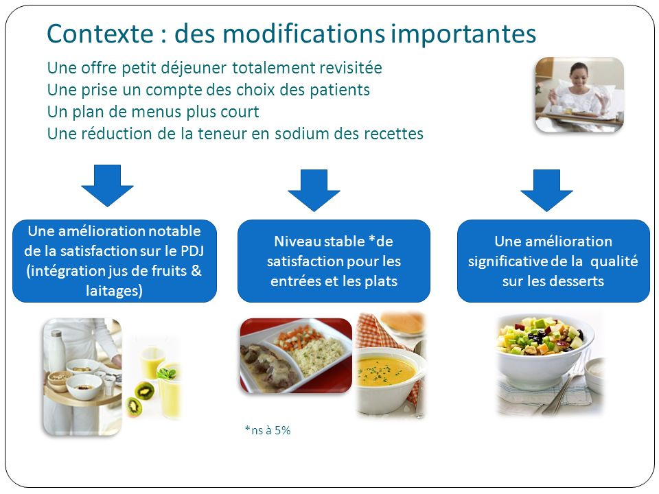 Contexte : des modifications importantes