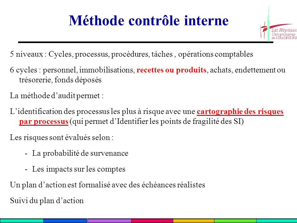 Méthode contrôle interne
