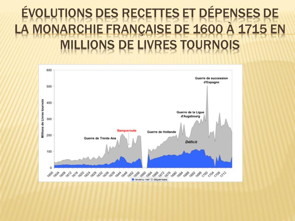 Évolutions des recettes et dépenses de la monarchie française de 1600 à 1715 en millions de livres tournois