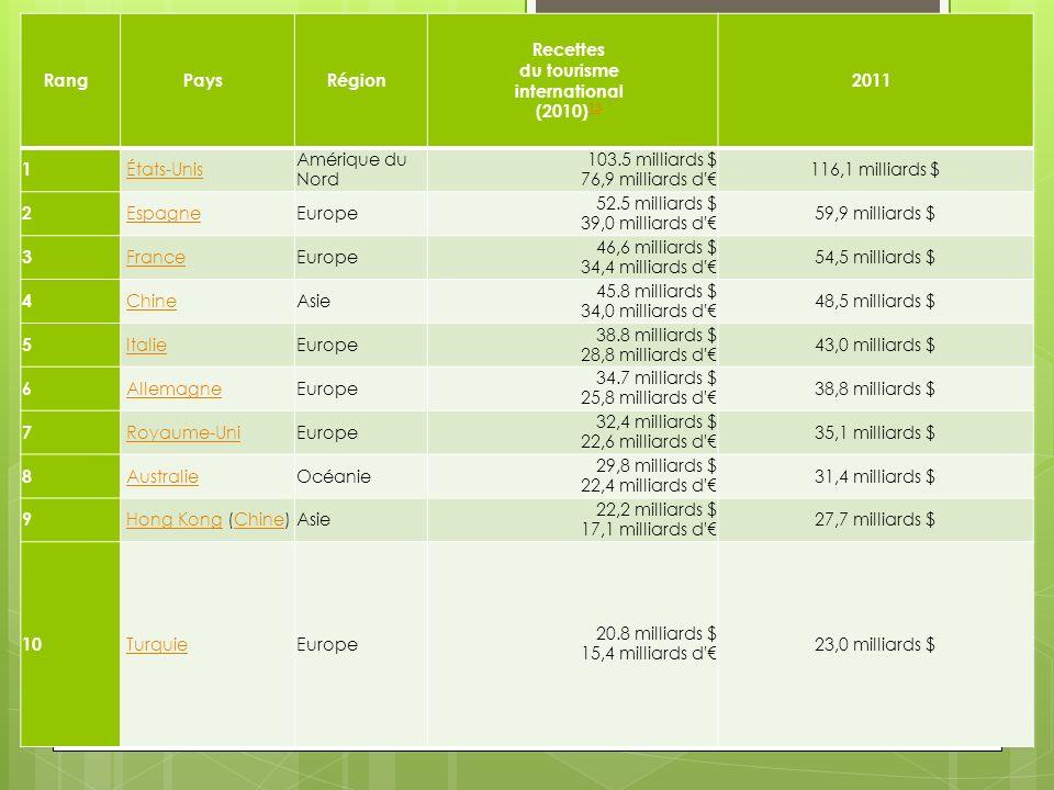 Recettes du tourisme international (2010)13
