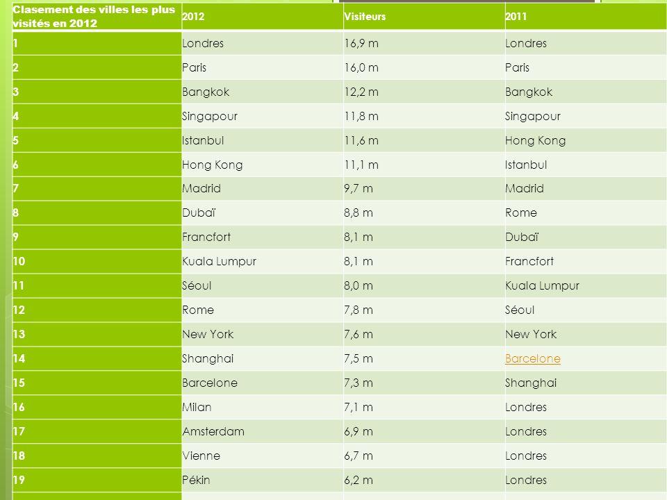 1 Londres 16,9 m 2 Paris 16,0 m 3 Bangkok 12,2 m 4 Singapour 11,8 m 5