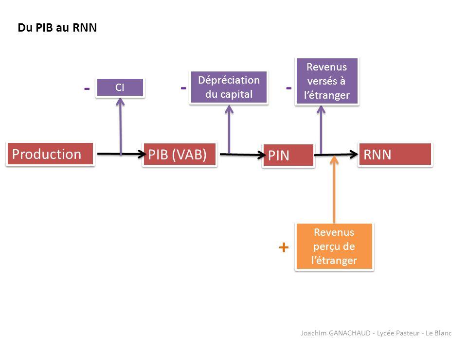 - - - + Production PIB (VAB) PIN RNN Du PIB au RNN