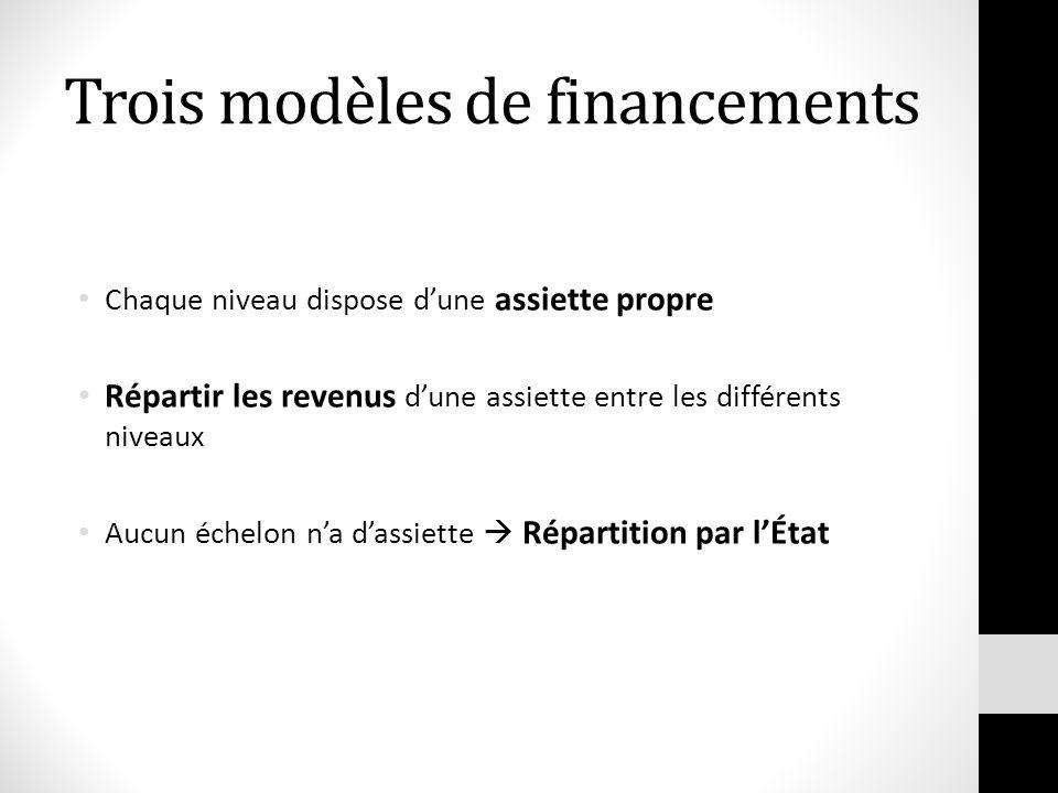 Trois modèles de financements