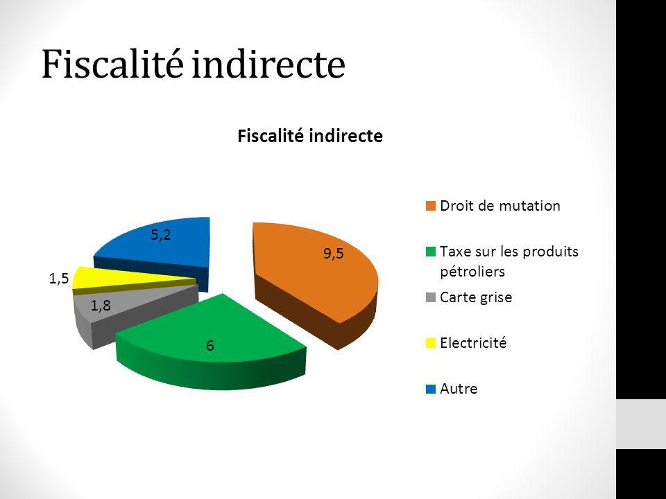 Fiscalité indirecte