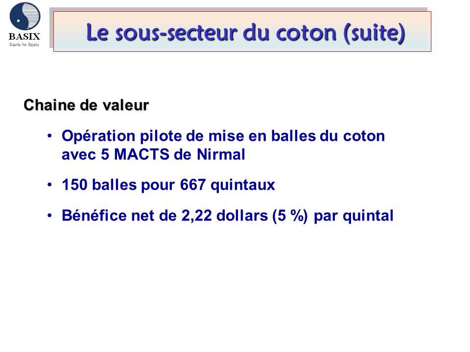 Le sous-secteur du coton (suite)