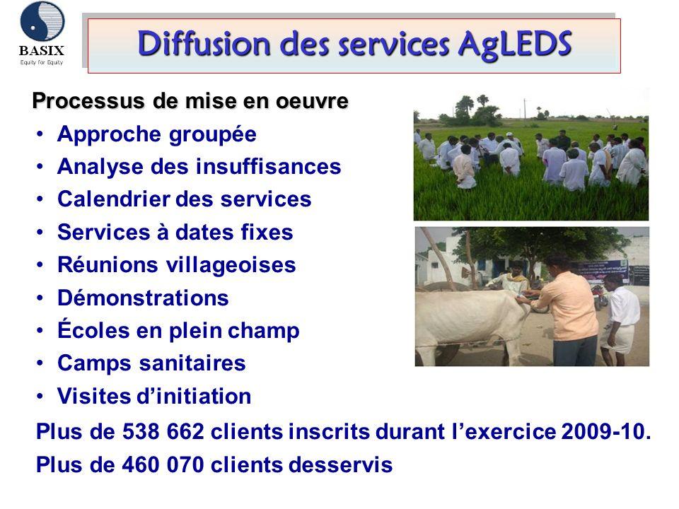 Diffusion des services AgLEDS