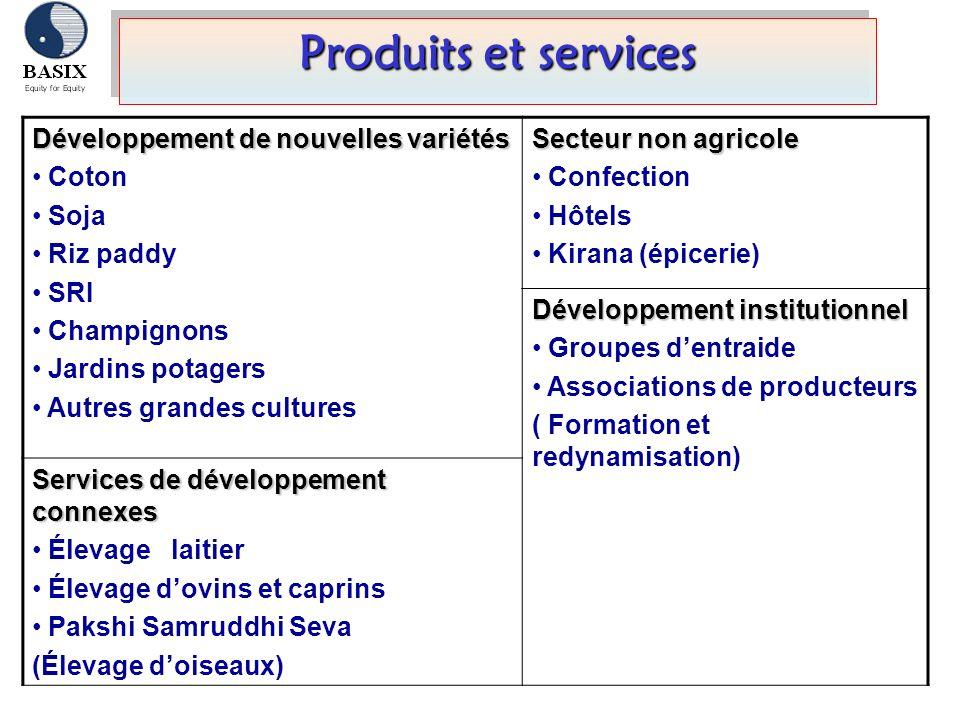 Produits et services Développement de nouvelles variétés Coton Soja