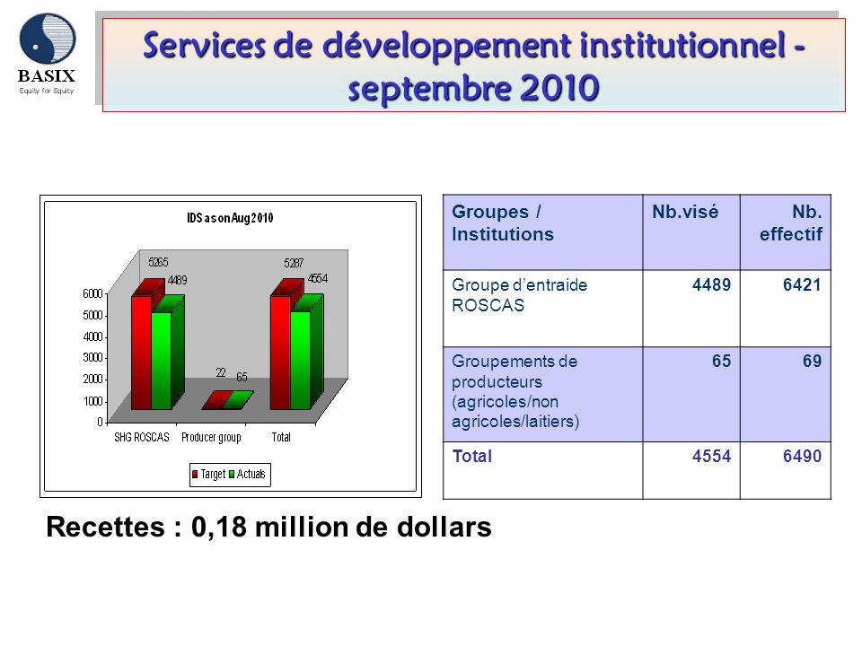 Services de développement institutionnel - septembre 2010