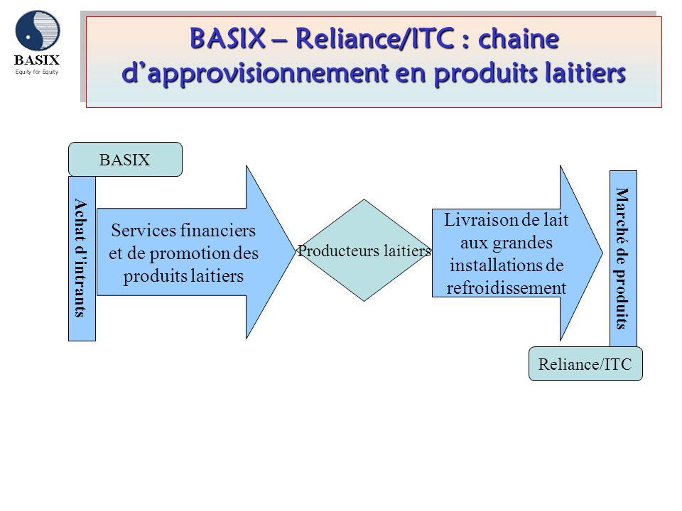 BASIX – Reliance/ITC : chaine d'approvisionnement en produits laitiers
