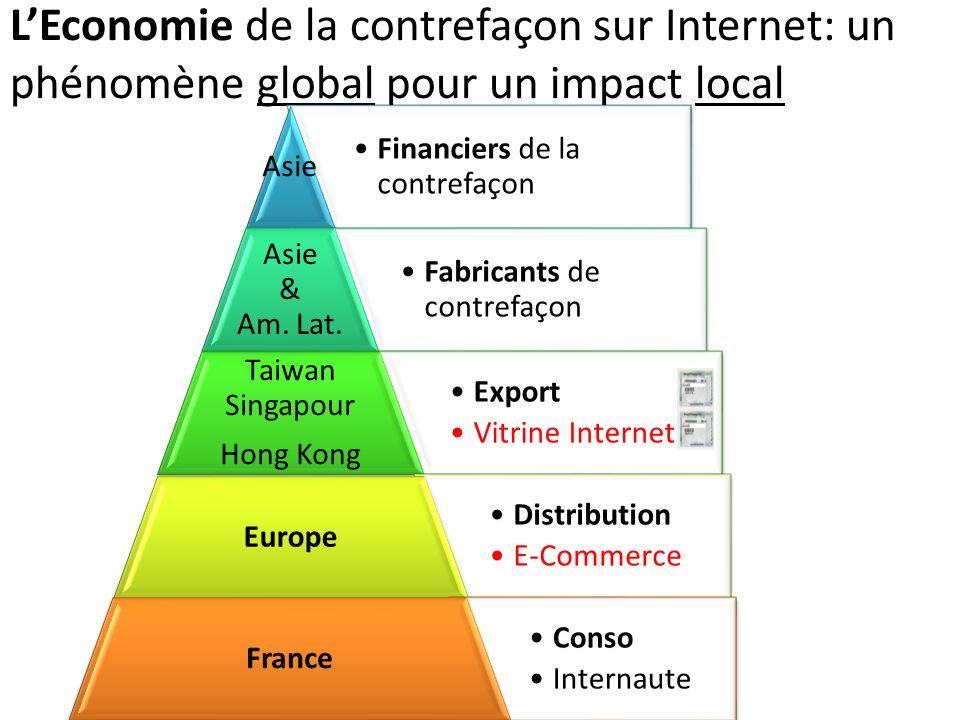 L'Economie de la contrefaçon sur Internet: un phénomène global pour un impact local