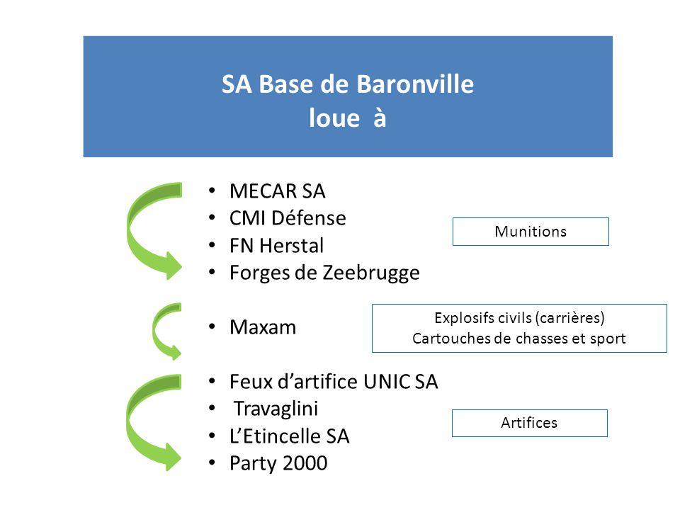 SA Base de Baronville loue à