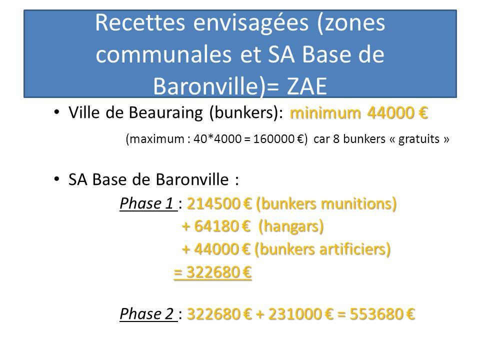Recettes envisagées (zones communales et SA Base de Baronville)= ZAE