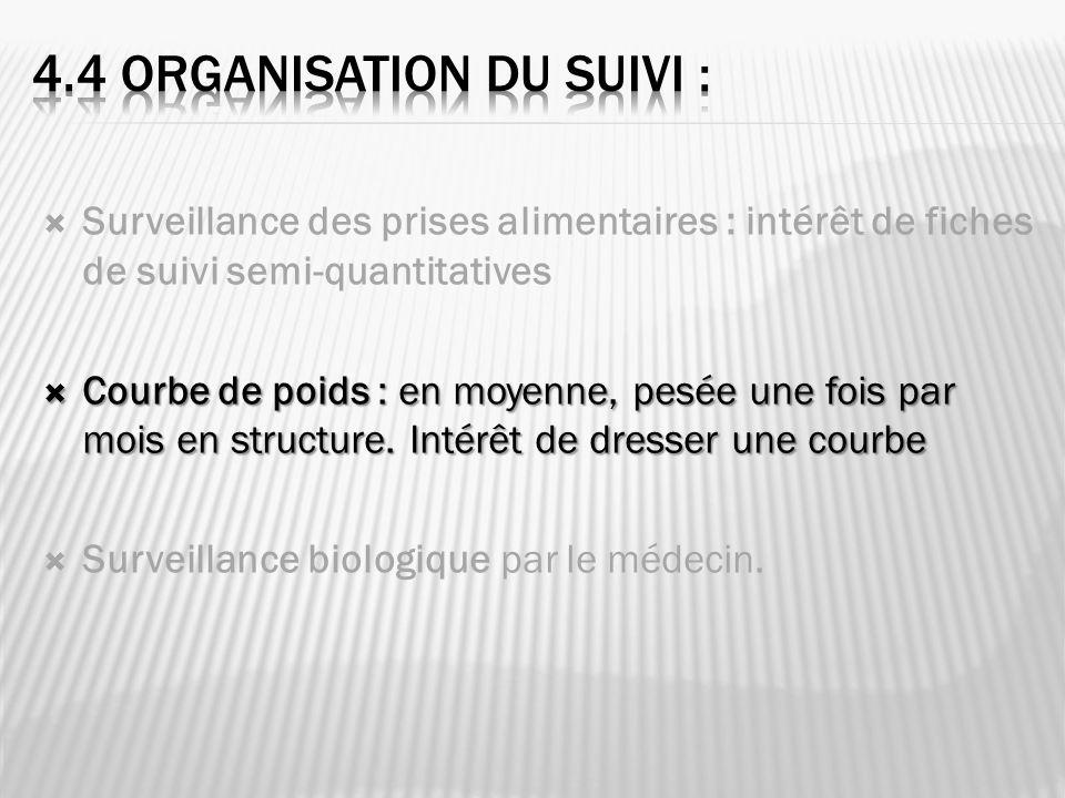 4.4 Organisation du Suivi :