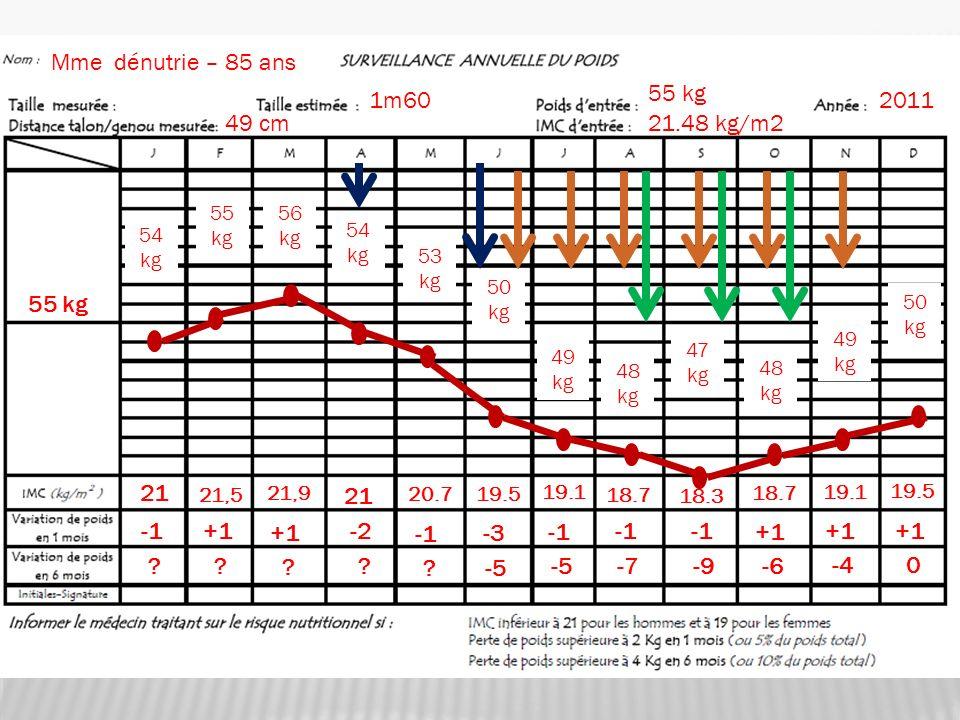 Mme dénutrie – 85 ans 55 kg 1m60 2011 49 cm 21.48 kg/m2 55 kg 21 21 -1