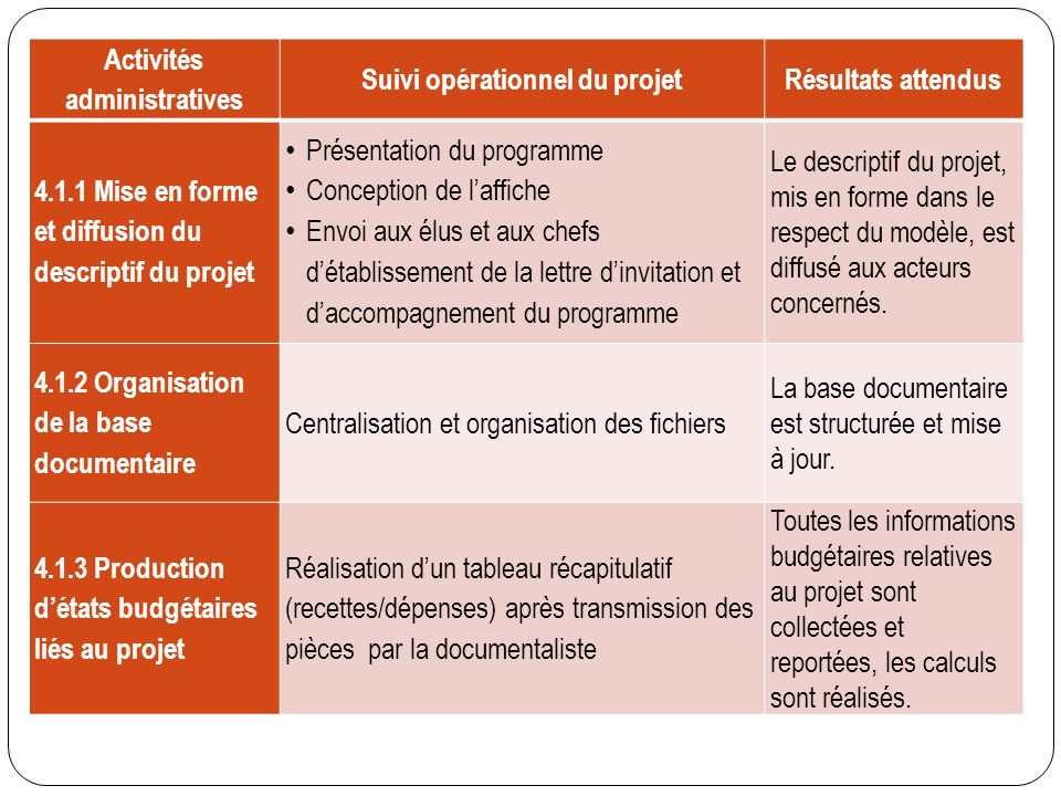 P le 4 gestion administrative des projets ppt video for Suivi de courrier temporaire