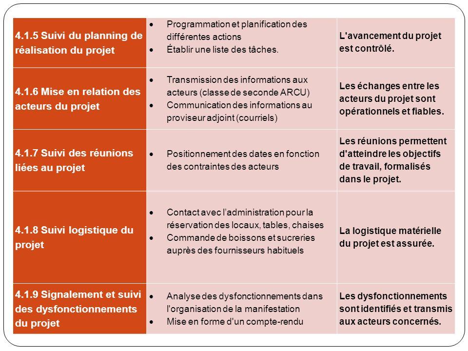 4.1.5 Suivi du planning de réalisation du projet