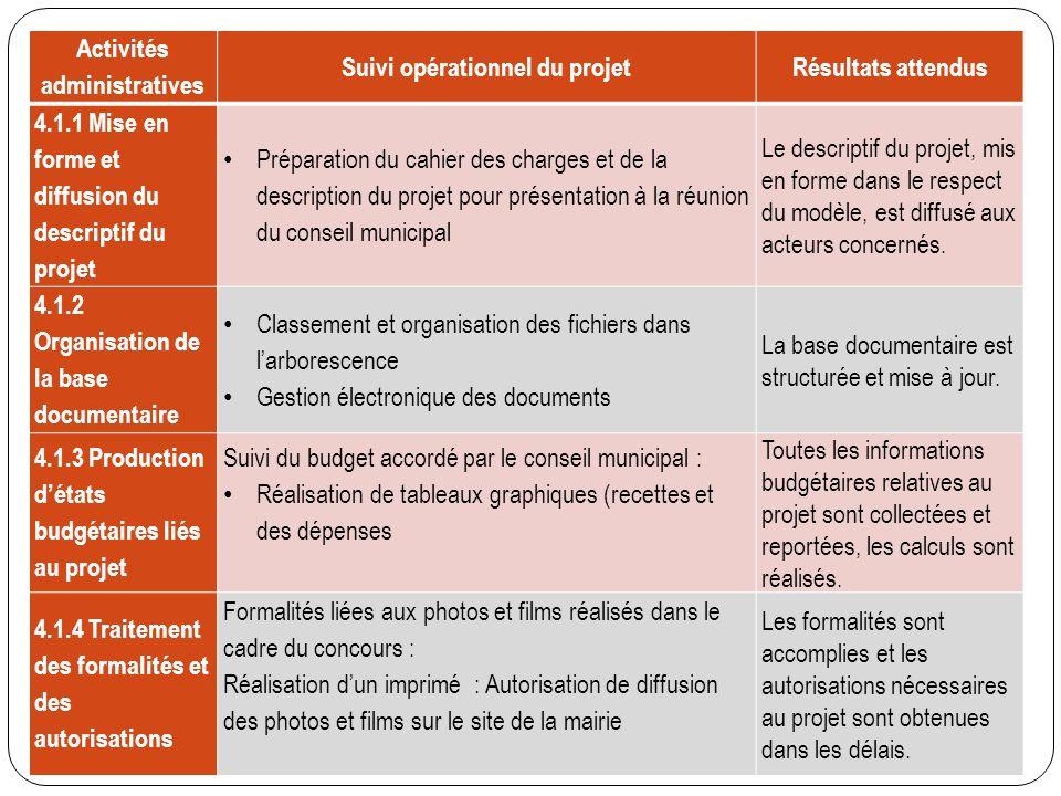 Activités administratives Suivi opérationnel du projet