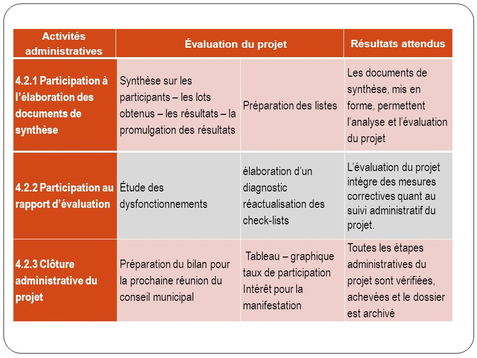 Activités administratives