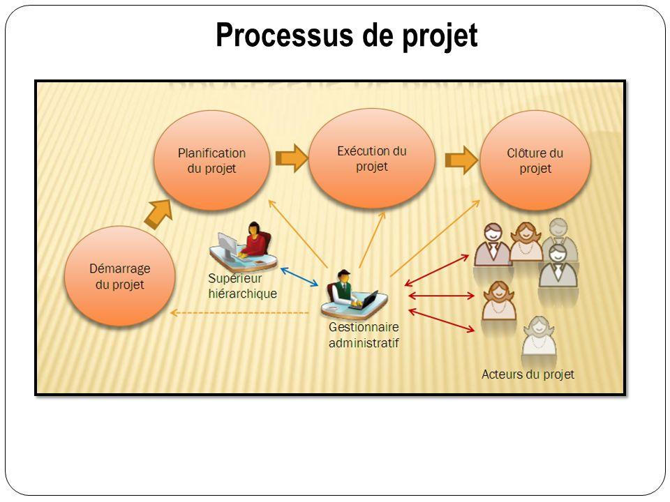 Processus de projet