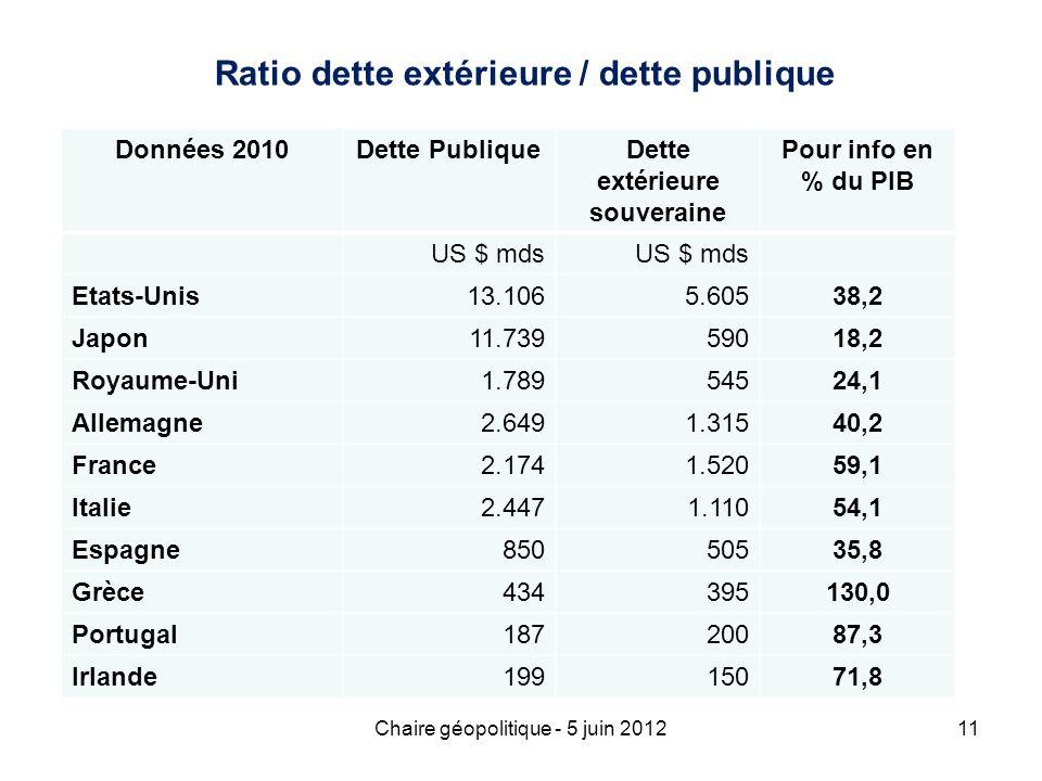 Ratio dette extérieure / dette publique Dette extérieure souveraine