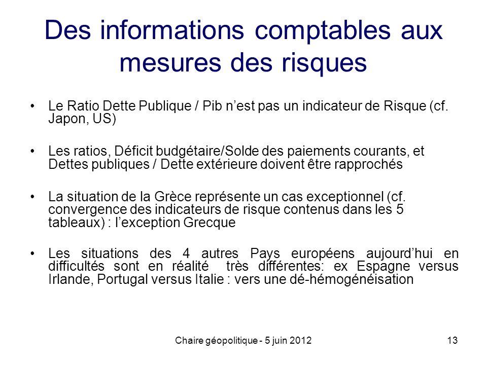 Des informations comptables aux mesures des risques