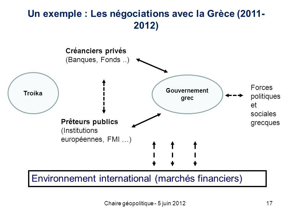 Un exemple : Les négociations avec la Grèce (2011-2012)