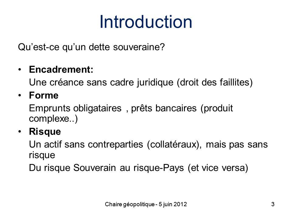Introduction Qu'est-ce qu'un dette souveraine Encadrement: