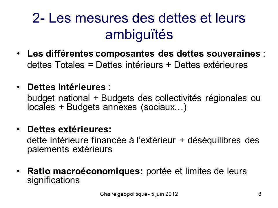 2- Les mesures des dettes et leurs ambiguïtés